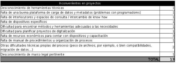3_inconvenientes