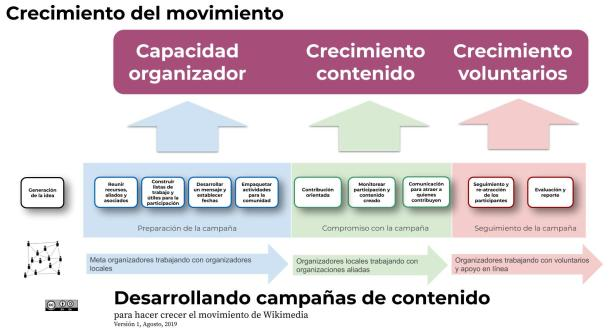 Copia de Campaign in a Box Workflow
