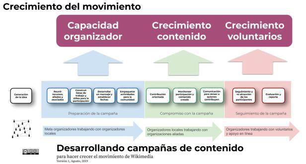 Copia de Campaign in a Box Workflow